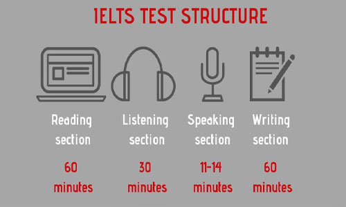 ساختار آزمون آیلتس
